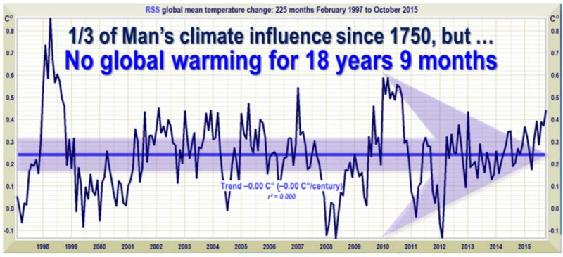 new paper  no global warming at least till 2030